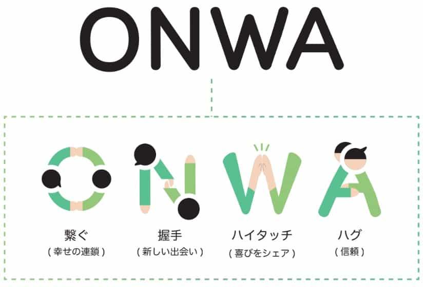 株式会社ONWAのロゴの意味や込めた思いについて